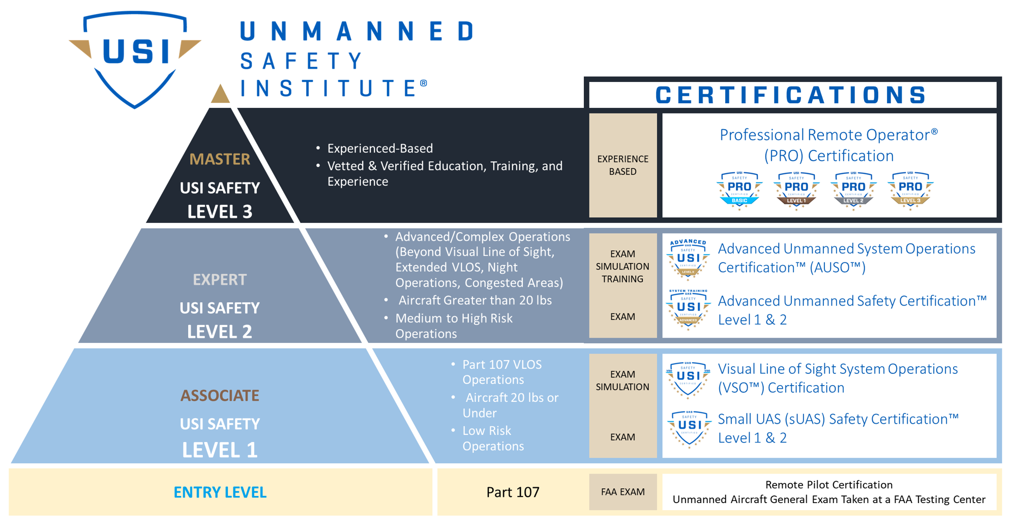 Certification Structure 2019-1